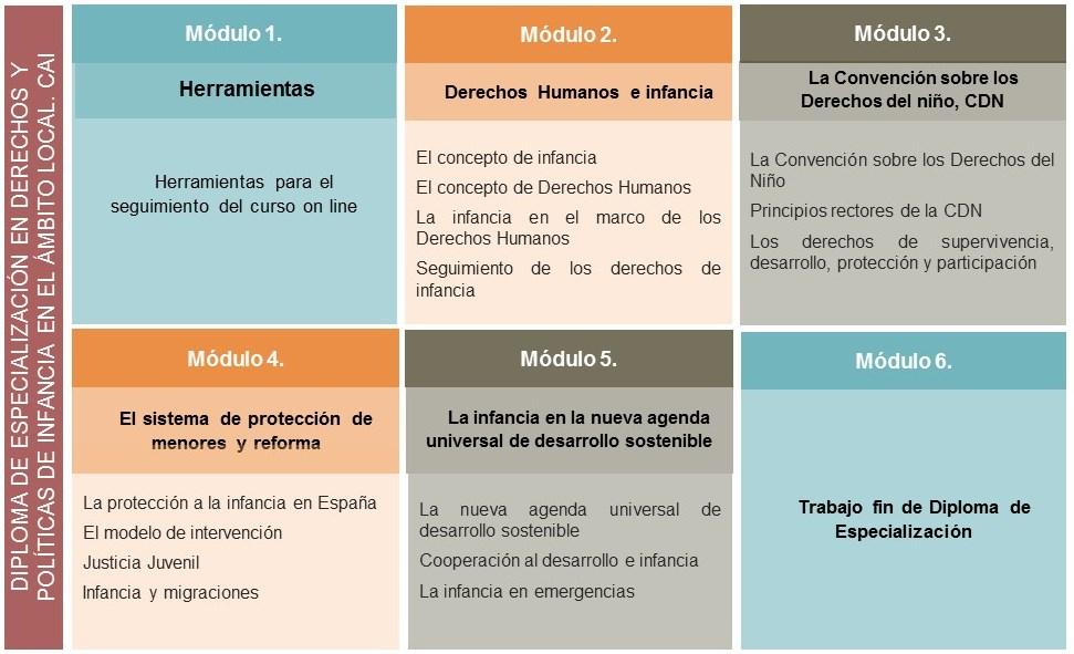 Especialización políticas y derechos de infancia