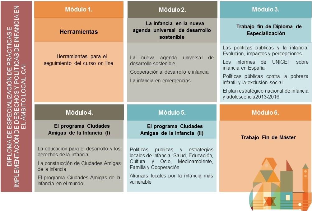 Especialización prácticas e implementación derechos y políticas de infancia