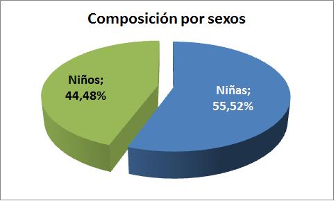 GruposSexosConsejosCAI