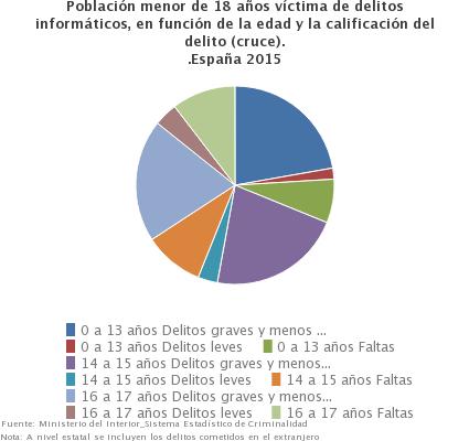 chart-delitos-informaticos